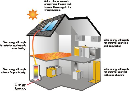Luther Vandross Passive Solar Energy Diagram